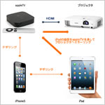 Apple TVとiphone5とiPadでプレゼンしてみた