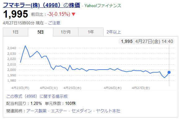 フマキラー株式会社の株価変動